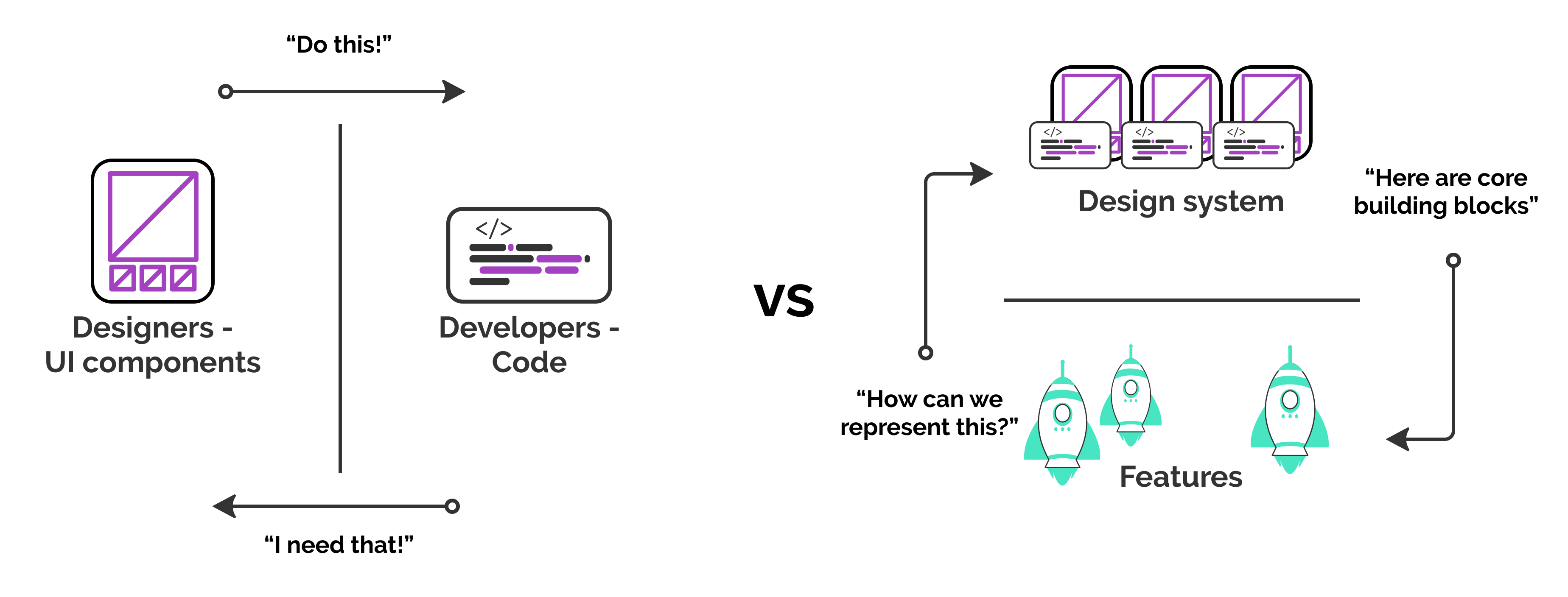 A diagram showing on one side an opposition between code and design, and on the other a cycle between features and a Design System